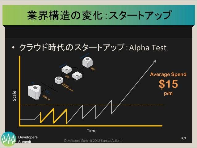 Summit Developers Developers Summit 2013 Kansai Action !  業界構造の変化:スタートアップ   • クラウド時代のスタートアップ:Alpha  Test   57   T...