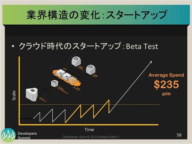 Summit Developers Developers Summit 2013 Kansai Action !  業界構造の変化:スタートアップ   • クラウド時代のスタートアップ:Beta  Test   58   Ti...