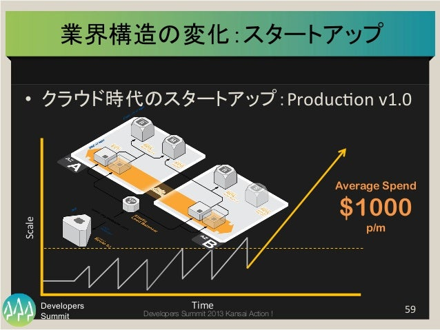 Summit Developers Developers Summit 2013 Kansai Action !  業界構造の変化:スタートアップ   • クラウド時代のスタートアップ:ProducHon  v1.0   59 ...