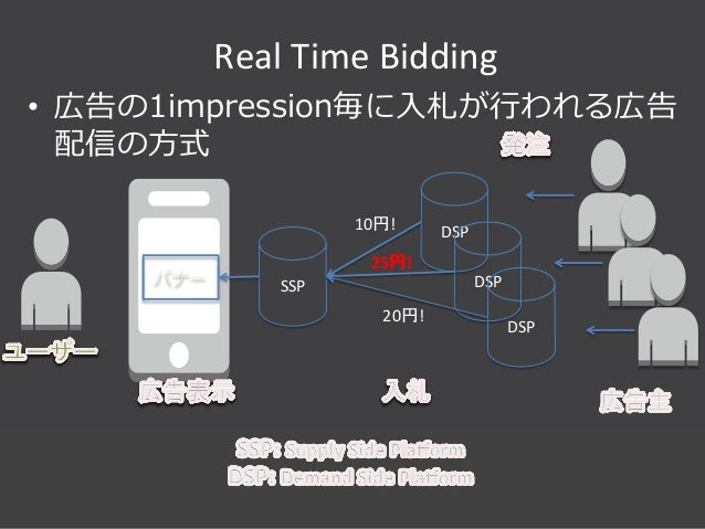 Summit Developers Developers Summit 2013 Kansai Action !  Real  Time  Bidding   • 広告の1impression毎に⼊入札が⾏行行われる広告 配信の⽅...