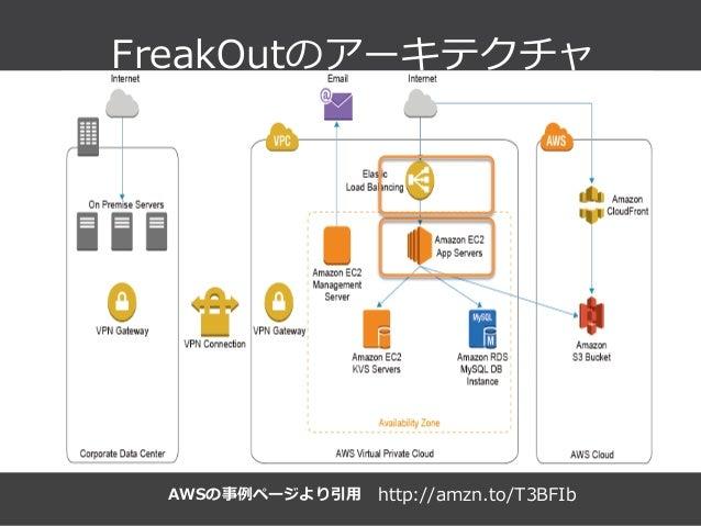 Summit Developers Developers Summit 2013 Kansai Action !  FreakOutのアーキテクチャ AWSの事例例ページより引⽤用 http://amzn.to/T3BFIb
