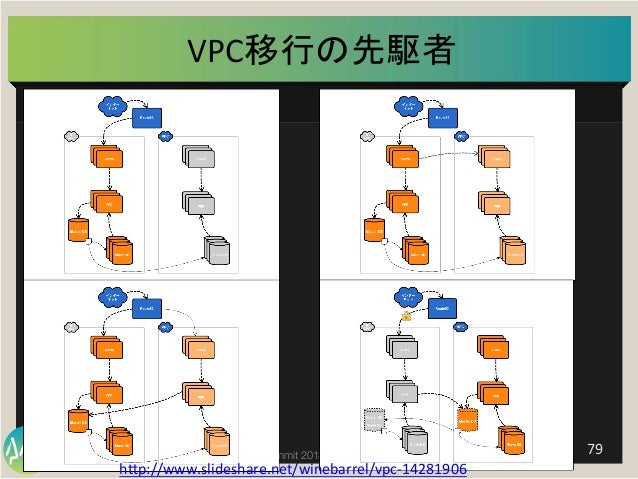 Summit Developers Developers Summit 2013 Kansai Action !   79   VPC移行の先駆者   h]p://www.slideshare.net/winebarrel/vpc-‐...