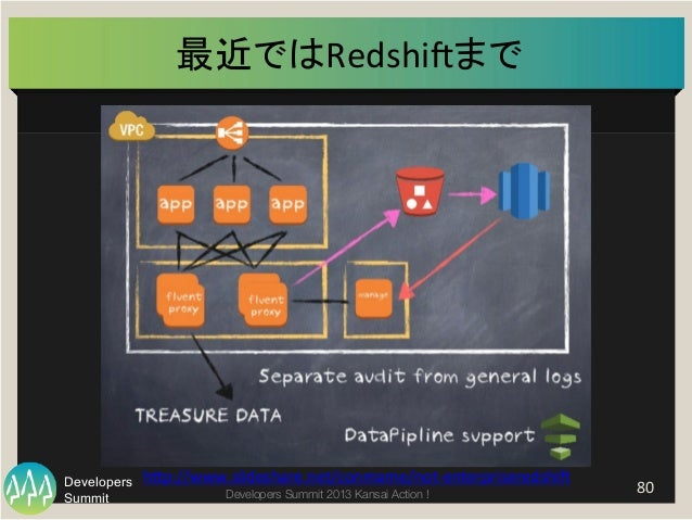 Summit Developers Developers Summit 2013 Kansai Action !   80   最近ではRedshigまで   h]p://www.slideshare.net/conmame/not-...