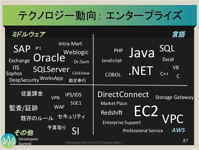 Summit Developers Developers Summit 2013 Kansai Action !  テクノロジー動向: エンタープライズ   87   ミドルウェア   言語   AWS  その他   P...