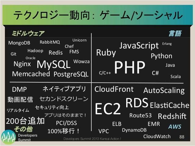 Summit Developers Developers Summit 2013 Kansai Action !  テクノロジー動向: ゲーム/ソーシャル   88   ミドルウェア   言語   AWS  その他   ...