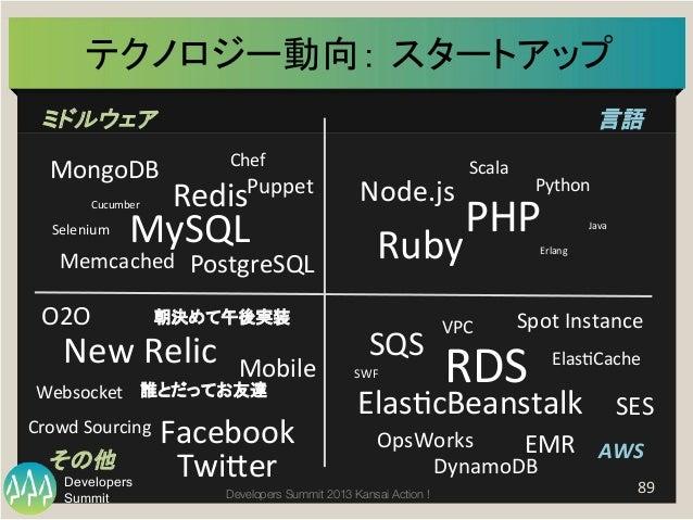 Summit Developers Developers Summit 2013 Kansai Action !  テクノロジー動向: スタートアップ   89   ミドルウェア   言語   AWS  その他   No...