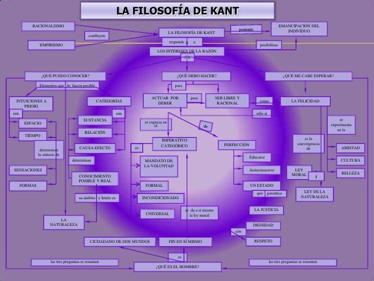 LA FILOSOFÍA DE KANT<br />RACIONALISMO<br />EMANCIPACIÓN DEL INDIVIDUO<br />pretende<br />LA FILOSOFÍA DE KANT<br />conflu...