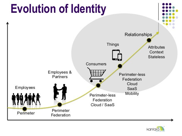 Evolution of Identity Employees Consumers Employees & Partners Things Perimeter Perimeter Federation Perimeter-less Federa...