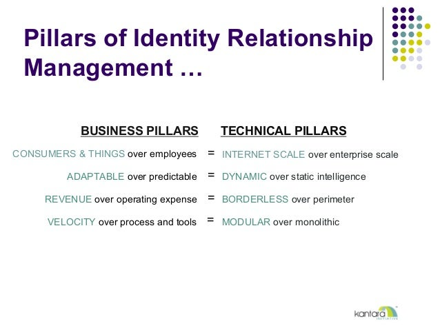 Pillars of Identity Relationship Management … CONSUMERS & THINGS over employees ADAPTABLE over predictable REVENUE over op...