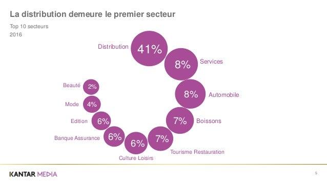 2016 5 La distribution demeure le premier secteur Top 10 secteurs 41%Distribution 8% 8% 7% 7% 6% 6% 4% 2% 6% Services Auto...