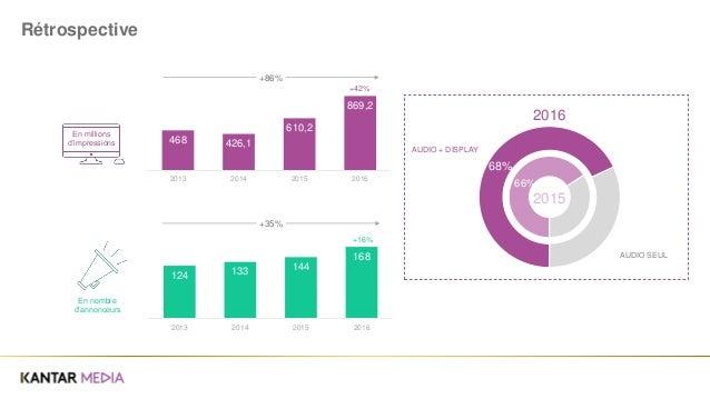 66% 68% 2015 2016 Rétrospective 468 426,1 610,2 869,2 2013 2014 2015 2016 En millions d'impressions 124 133 144 168 2013 2...
