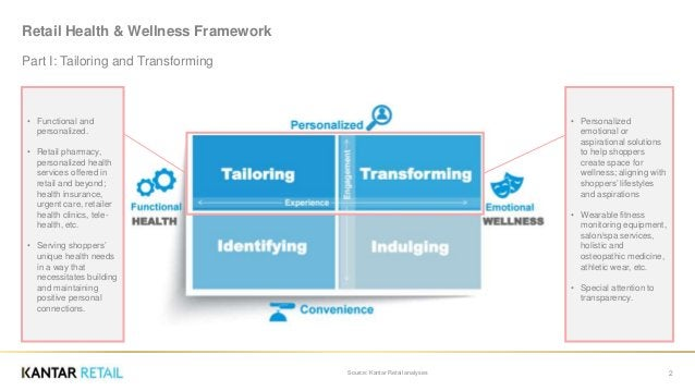 Retail Health & Wellness Framework Part I: Tailoring and Transforming Source: Kantar Retail analyses 2 • Functional and pe...