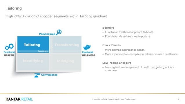 Tailoring Highlights: Position of shopper segments within Tailoring quadrant 4Source: Kantar Retail ShopperScape®; Kantar ...
