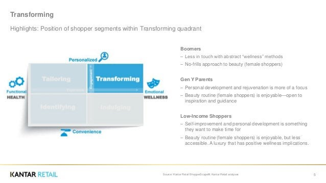 """Transforming Highlights: Position of shopper segments within Transforming quadrant Boomers ‒ Less in touch with abstract """"..."""