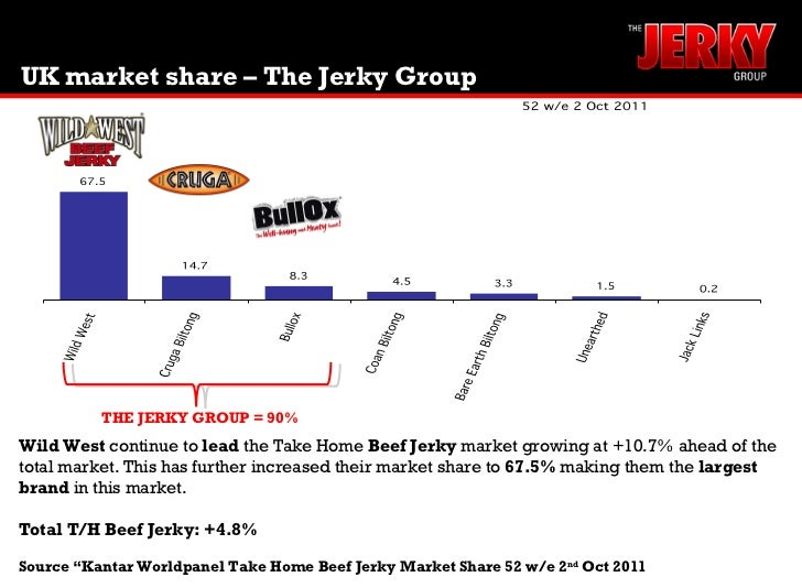 UK market share – The Jerky Group Wild West  continue to  lead  the Take Home  Beef Jerky  market growing at +10.7% ahead ...