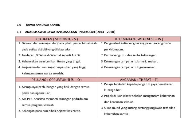1.0 JAWATANKUASA KANTIN 1.1 ANALISIS SWOT JAWATANKUASA KANTIN SEKOLAH ( 2014 – 2018 ) KEKUATAN ( STRENGTH - S ) KELEMAHAN ...
