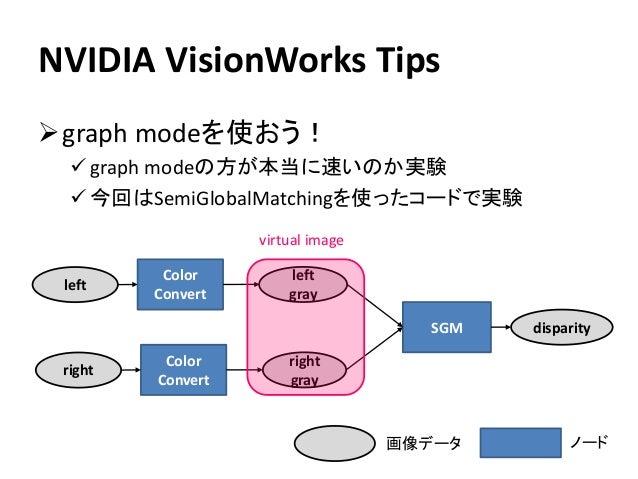 NVIDIA VisionWorks Tips ➢graph modeを使おう! ✓ graph modeの方が本当に速いのか実験 ✓ 今回はSemiGlobalMatchingを使ったコードで実験 Color Convert SGM left...