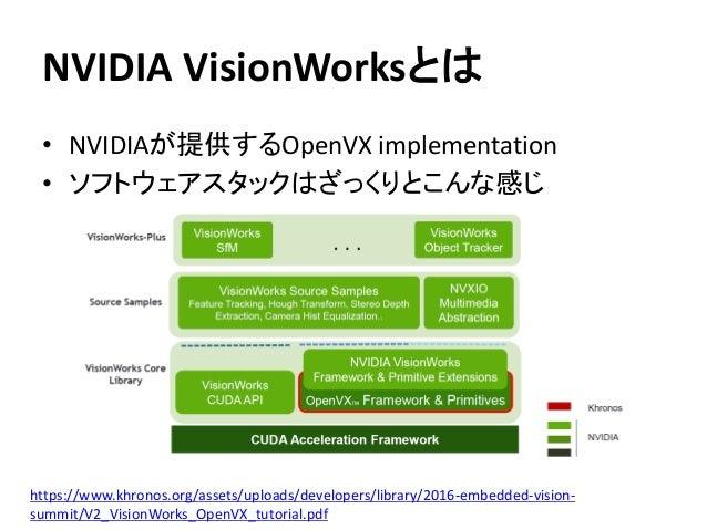 NVIDIA VisionWorksとは • NVIDIAが提供するOpenVX implementation • ソフトウェアスタックはざっくりとこんな感じ https://www.khronos.org/assets/uploads/dev...