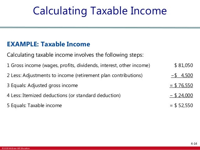 Itemized Deductions 2020 List.Personal Finance Chapter 4 Powerpoint