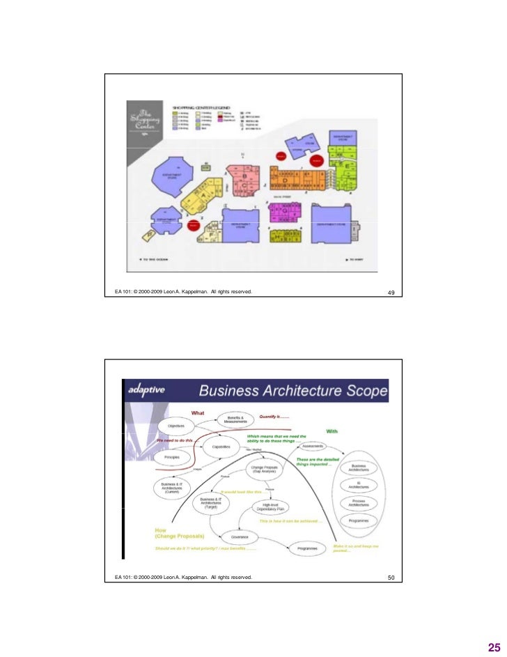 Enterprise architecture 101 who what where when why how for Architecture 101
