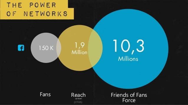 The powerof networks     150 K     1,9              Million        10,3                                Millions     Fans  ...