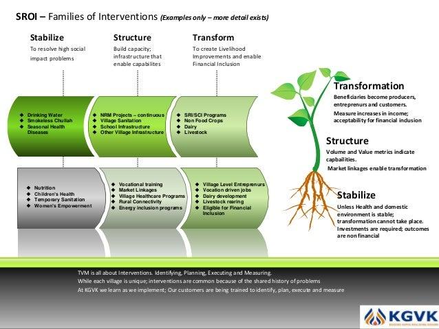 Agri agronomists study