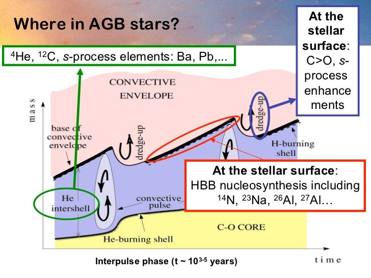 stellar nucleosynthesis gold Stellar nucleosynthesis provides clues not only to stellar evolution but also to space-time  lead and gold will be synthesised through a.