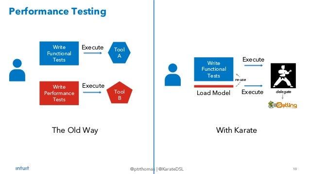 10 @ptrthomas   @KarateDSL Performance Testing The Old Way With Karate Write Functional Tests Write Performance Tests Tool...
