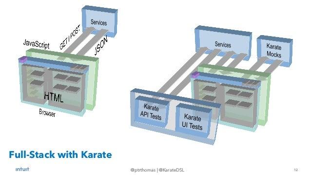 12 @ptrthomas   @KarateDSL Full-Stack with Karate