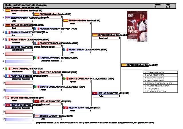 Tatami  Karate1 Premier League - Paris 2014  1 2  4  6  0  ESP198 Sánchez Sandra (ESP) Annan 3  GER440 KRUBER SARAH (GER) ...