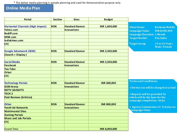 Karbonn Mobile Online Media Plan