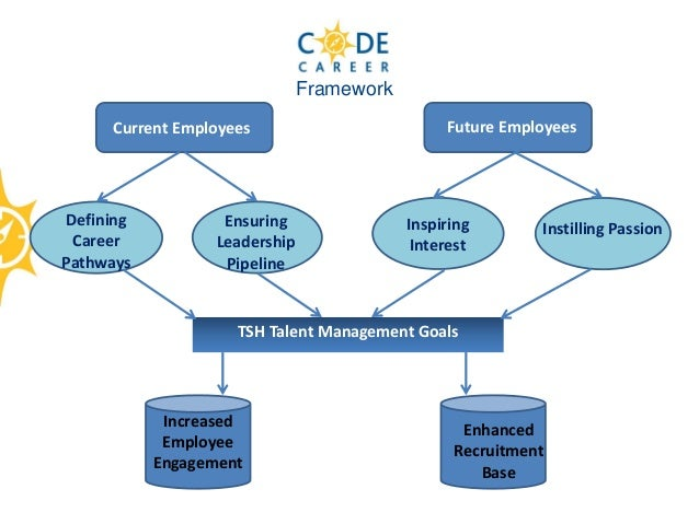 innovative approaches in hr This approach works on the premise that improved job satisfaction leads to improved performance, and does not consider the modern motivational approaches such as challenging work or.