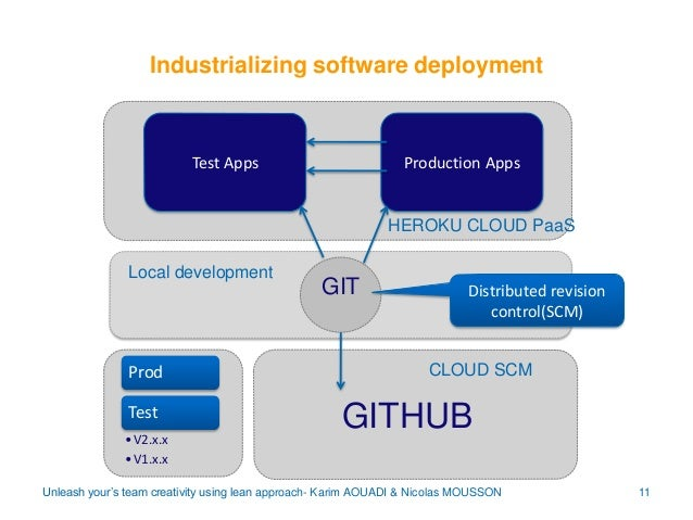 Industrializing software deployment  Test Apps  Production Apps  HEROKU CLOUD PaaS Local development  Prod Test • V2.x.x •...