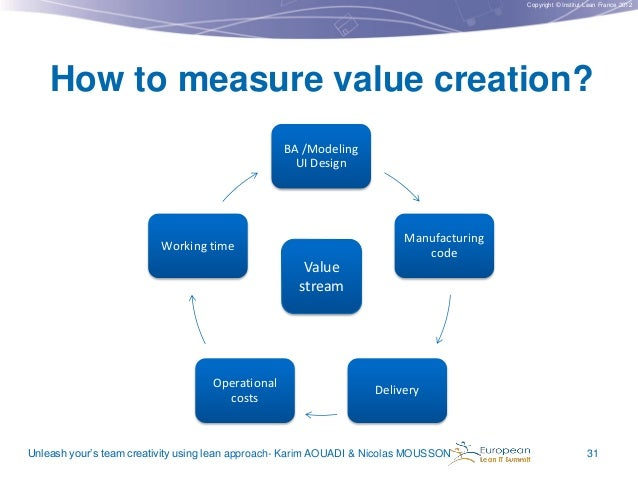 Copyright © Institut Lean France 2012  How to measure value creation? BA /Modeling UI Design  Manufacturing code  Working ...