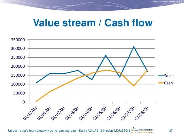 Copyright © Institut Lean France 2012  Value stream / Cash flow 350000 300000 250000 200000 150000  Sales  100000  Cash  5...