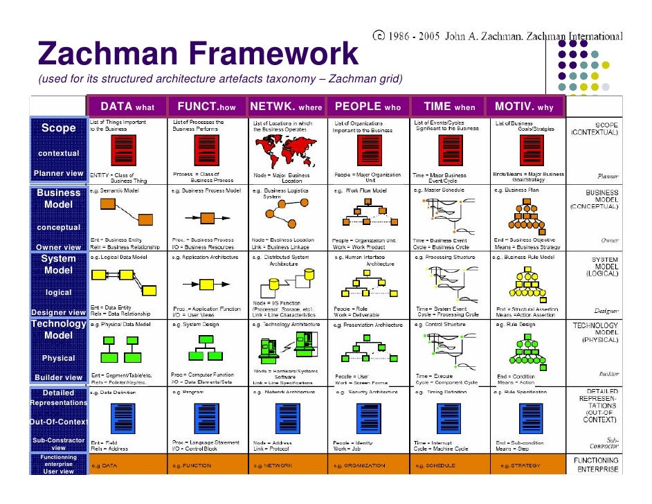 Enterprise architecture for Zachman framework template