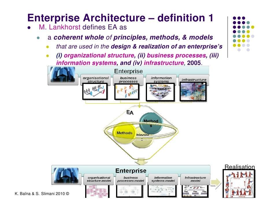 Enterprise architecture for Definition architecture
