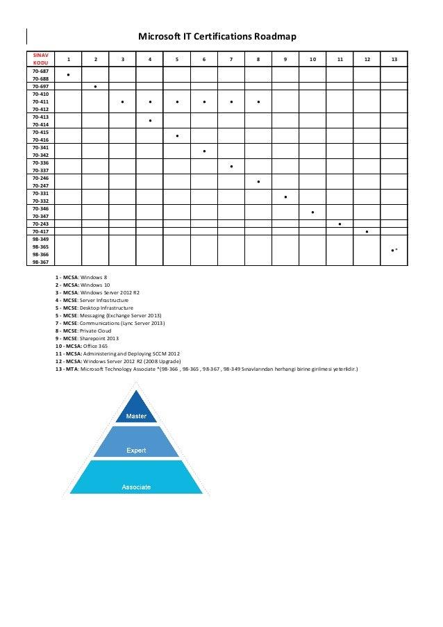 Microsoft It Certifications Exam Roadmap