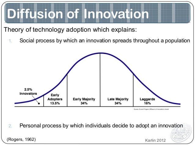 Diffusion of innovation for power strips