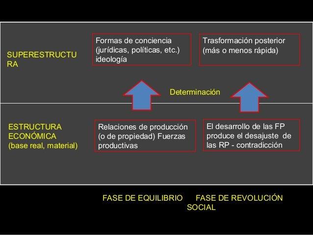 SUPERESTRUCTU RA ESTRUCTURA ECONÓMICA (base real, material) Formas de conciencia (jurídicas, políticas, etc.) ideología Tr...