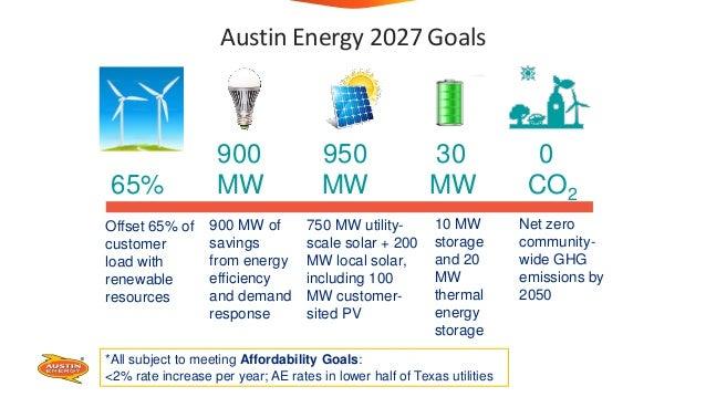 Austin Energy 2027 Goals 900 950 30 0 65% MW MW MW CO2 Offset 65% of customer load with renewable resources 900 MW of savi...