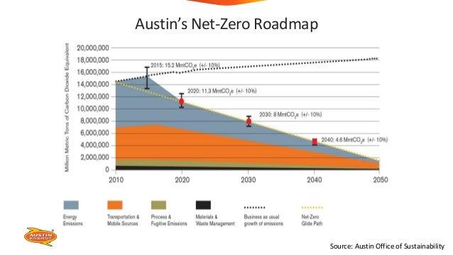What does Net-zero in 2050 Mean? Austin's Net-Zero Roadmap Source: Austin Office of Sustainability