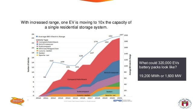 Batteries getting bigger; 60-80kWh With increased range, one EV is moving to 10x the capacity of a single residential stor...