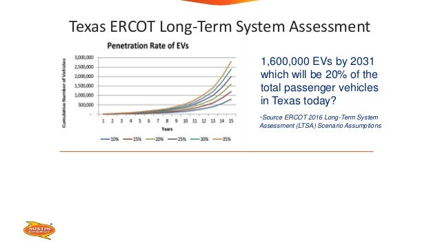 ERCOT EV Scenario Analysis 1,600,000 EVs by 2031 which will be 20% of the total passenger vehicles in Texas today? -Source...