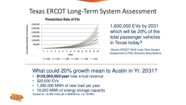 ERCOT EV Scenario Analysis What could 20% growth mean to Austin in Yr. 2031? • $128,000,000/year new e-fuel revenue • 320,...