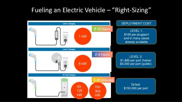 """Fueling an Electric Vehicle – """"Right-Sizing"""" LEVEL 1: $100 per plug/port and in many cases already available LEVEL 2: $1,8..."""
