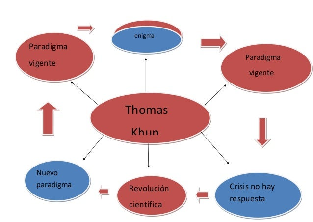 karl popper and thomas kuhn The perils of paradigm mentalities: revisiting kuhn, lakatos, and popper thomas c walker  karl popper's philosophy of sciencethe recent marginal-.