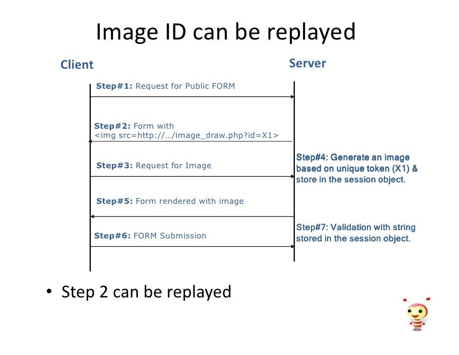 Image ID can be replayed                                                     Server  Client           Step#1: Request for ...