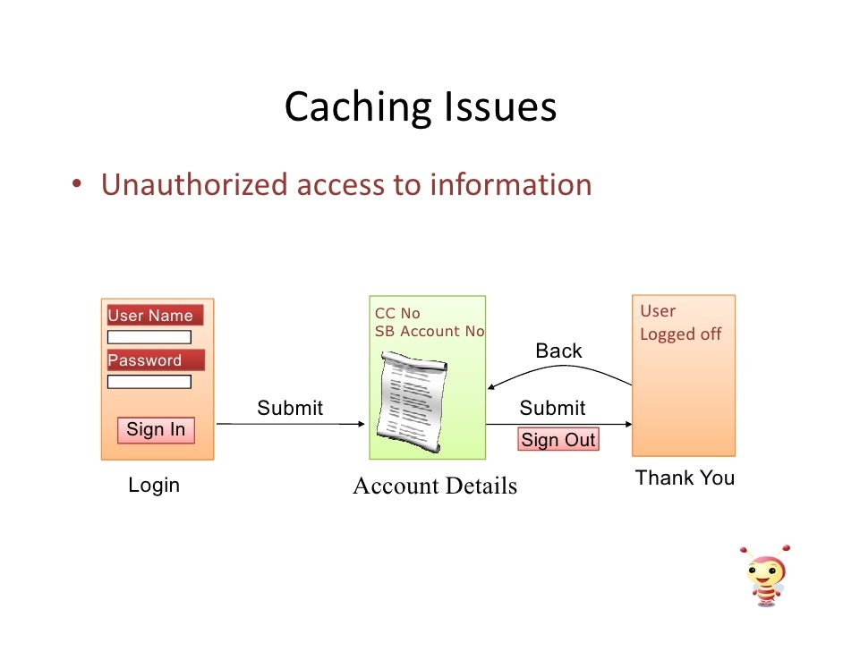Caching Issues • Unauthorized access to information                                                       User            ...