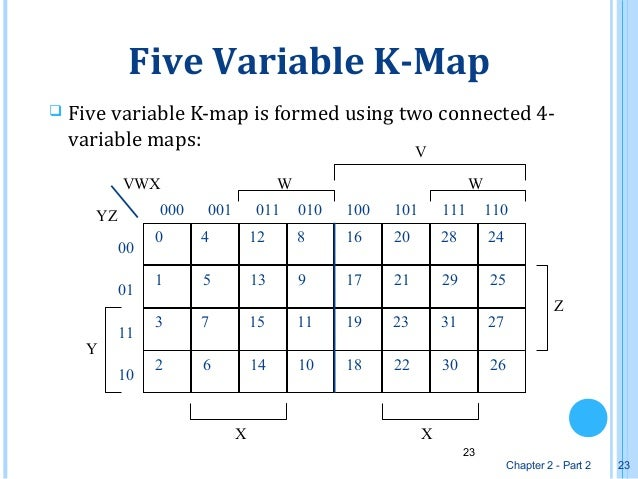Karnaugh Graph or K Map